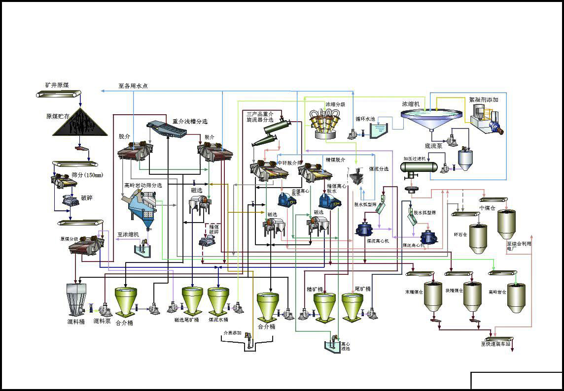 Coking_Coal_Washing_Flowsheet_Three_Products_of_Dense_Medium_Cyclone_HOT_Mining_Tech_Co_Ltd