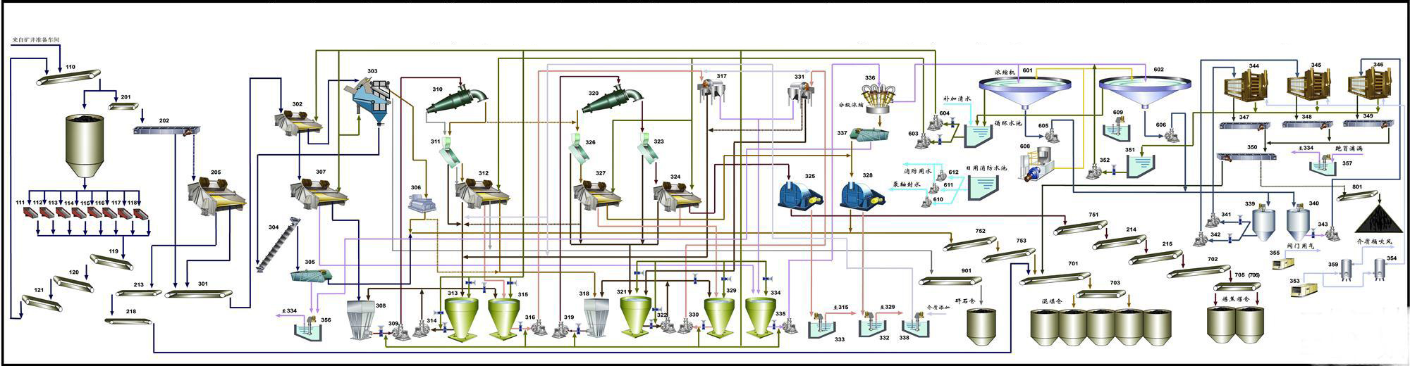 Coking_Coal_Washing_Flowsheet_of_Conventional_Dense_Medium_Cyclone_HOT_Mining_Tech_Co_Ltd