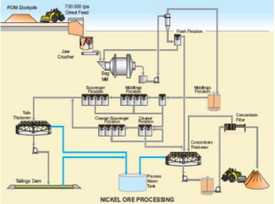 Zhang Liao Nickel Ore Mining Proc...