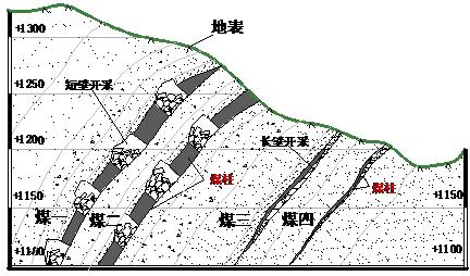Introduction_of_Steeply_Inclined_Seam_Longwall_Mining_Projects-Beijing_HOT_Mining_Tech_Co_Ltd_1