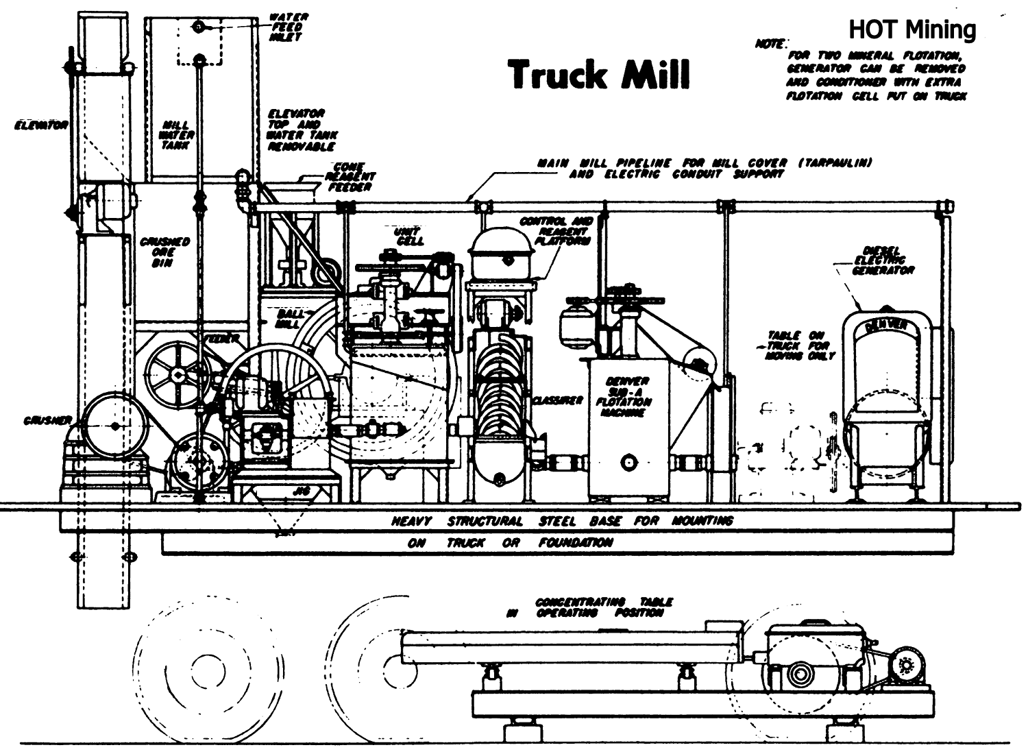 Mobile-Process-Plant-in-Pickup-Truck-1