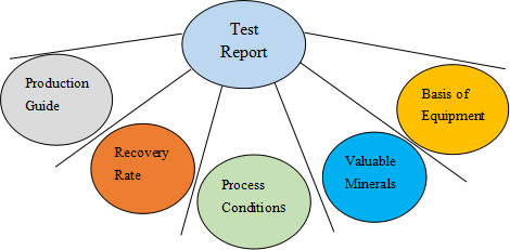Mineral Processing Test3-HOT Mining