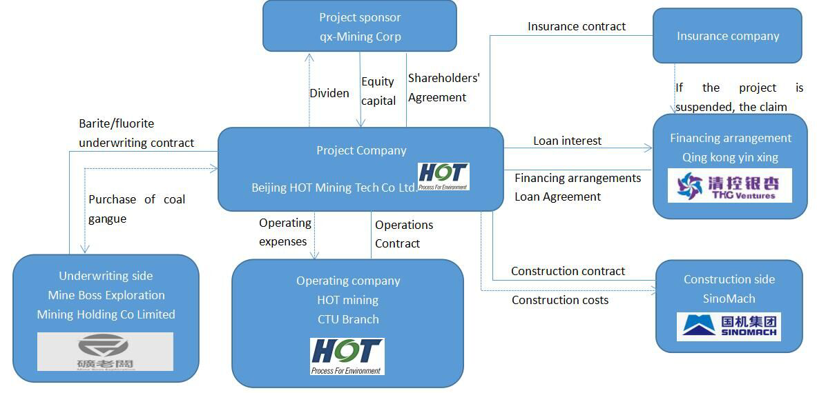 BF Mine ore mining and processing project BOT financing structures-Beijing_HOT_Mining_Tech_Co_Ltd