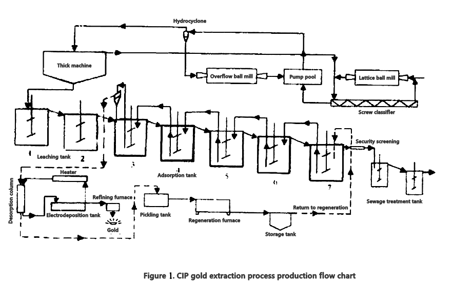 The Production Line of All Sliming Cyanidation CIP Process
