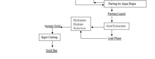 Smelting Process Flow-Beijing Hot Mining Tech Co.,Ltd.(1)jpg