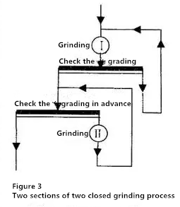 two closed grinding process-Beijing Hot Mining Tech Co.,Ltd