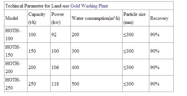 Gold_Washing_Plant_for_Alluvial_Gold_or_Placer_Gold_Beijing_HOT_Mining_Tech_Co_Ltd_05