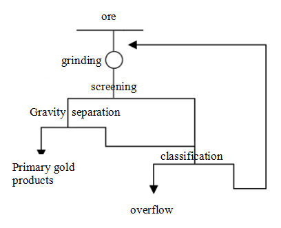 Figure 3 Configuration of Fixed Sieve, Knelson Concentrator and Spiral Classifier