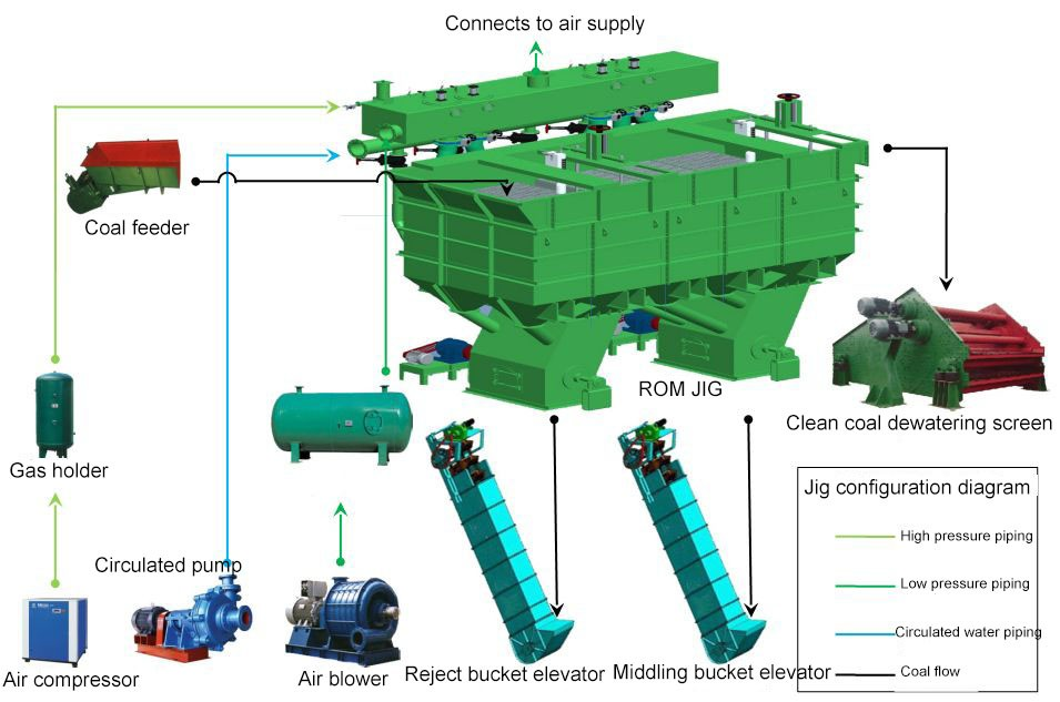 Jigging_coal_washing_plant_designed2_HotMining