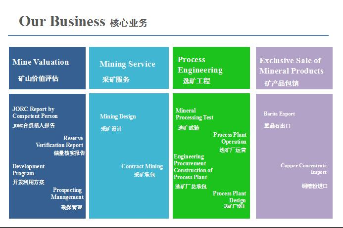 Core-business-Beijing-HOT-Mining