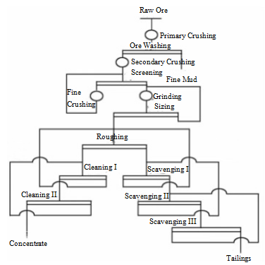 improved_beneficiation_process_flow