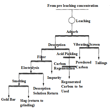 The_Raw_Mineral_Processing_Flow_Chart