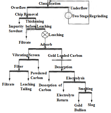 The_Raw_Mineral_Processing_Flow_Chart02